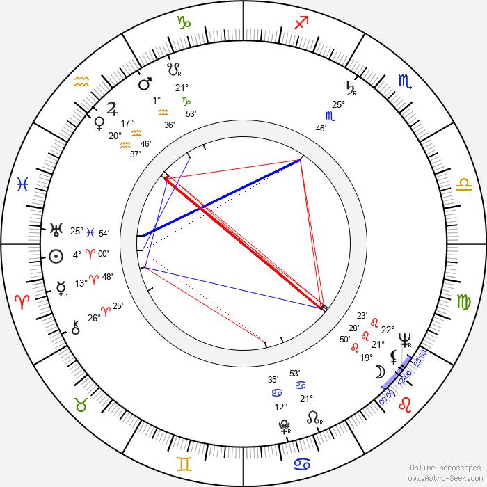 Yrjö Blomstedt - Birth horoscope chart