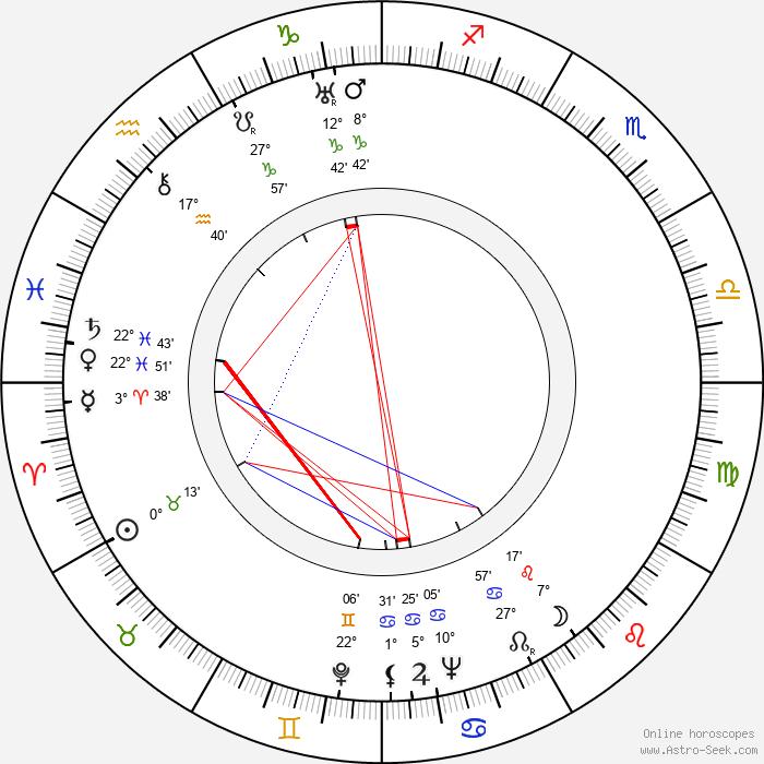 Yrjö Haapanen - Birth horoscope chart