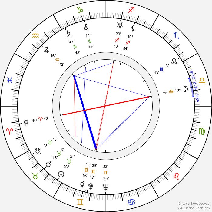 Yrjö Ikonen - Birth horoscope chart