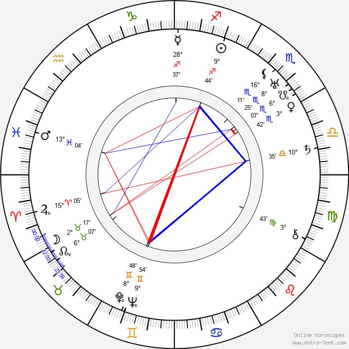 Yrjö Ilvessalo - Birth horoscope chart