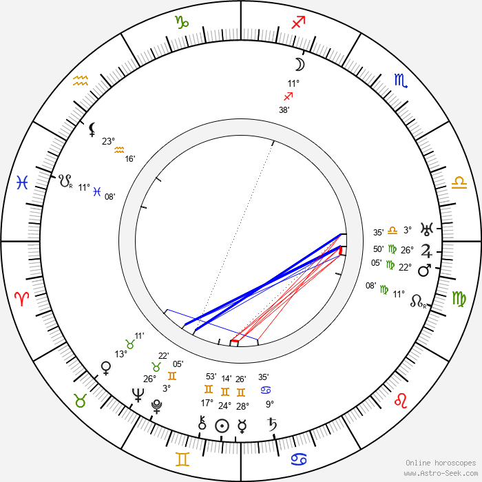 Yrjö Kallinen - Birth horoscope chart