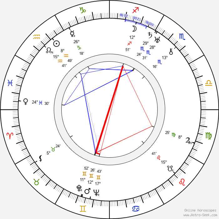 Yrjö Leino - Birth horoscope chart