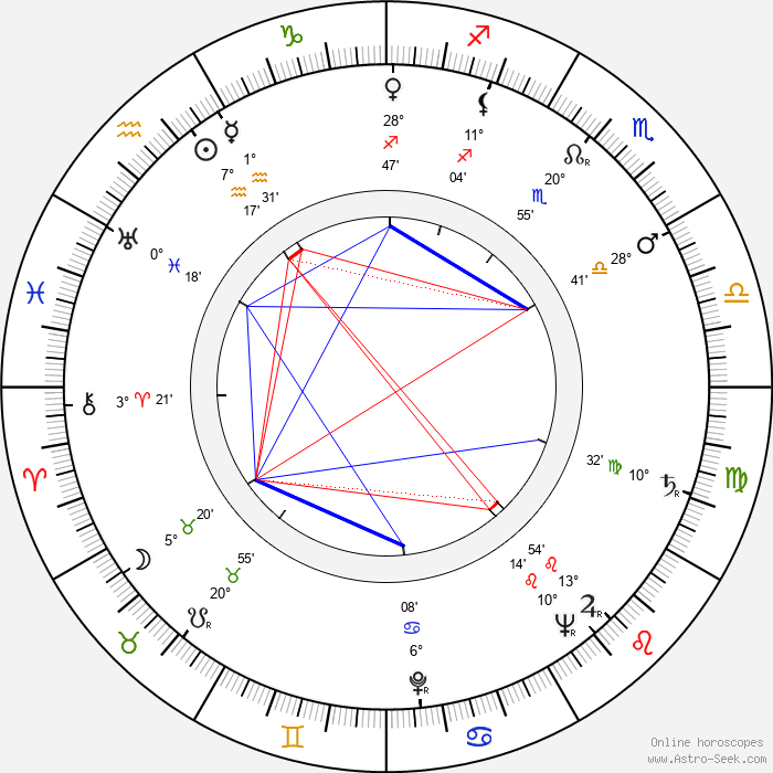Yrjö Luukkonen - Birth horoscope chart