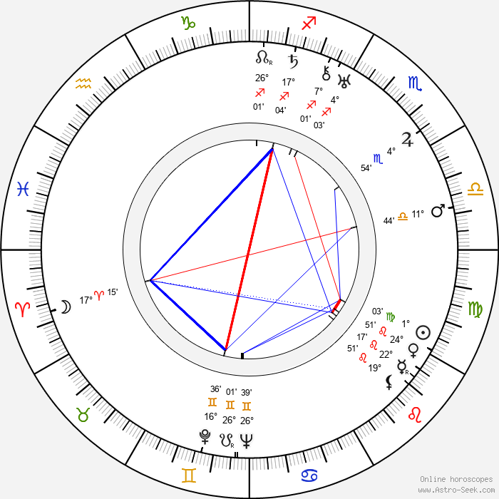 Yrjö Murto - Birth horoscope chart