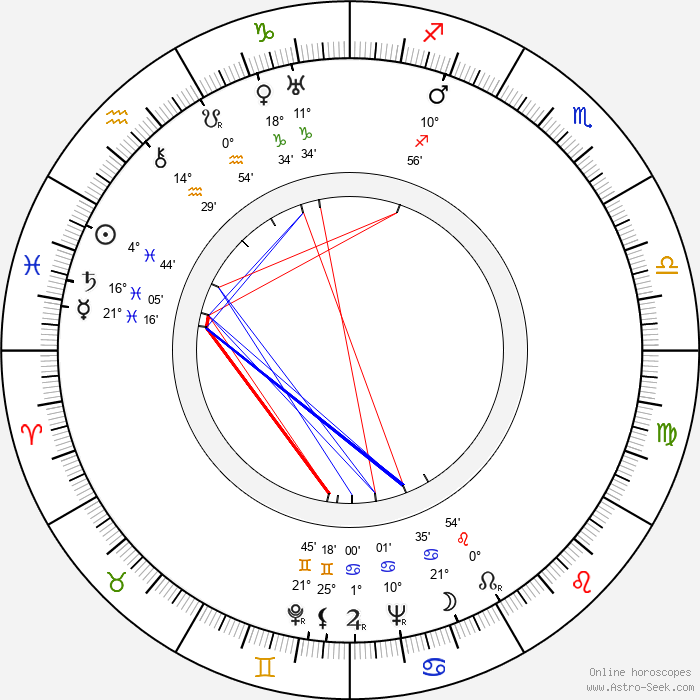 Yrjö Sylberg - Birth horoscope chart