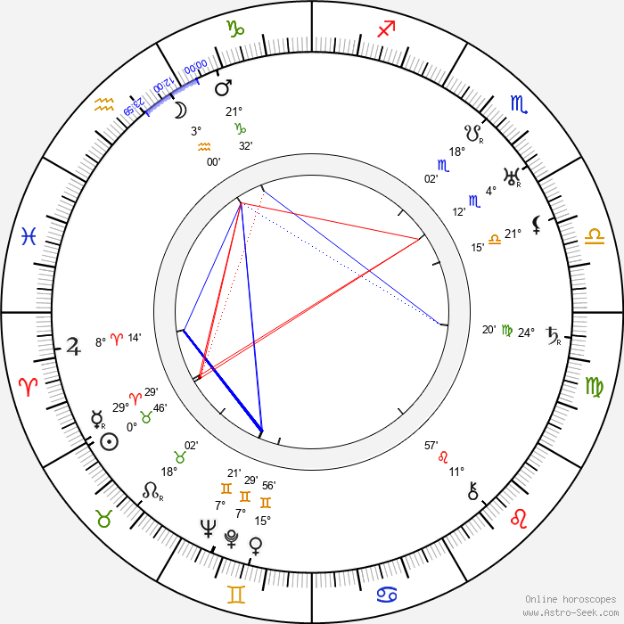 Yrjö Tuominen - Birth horoscope chart