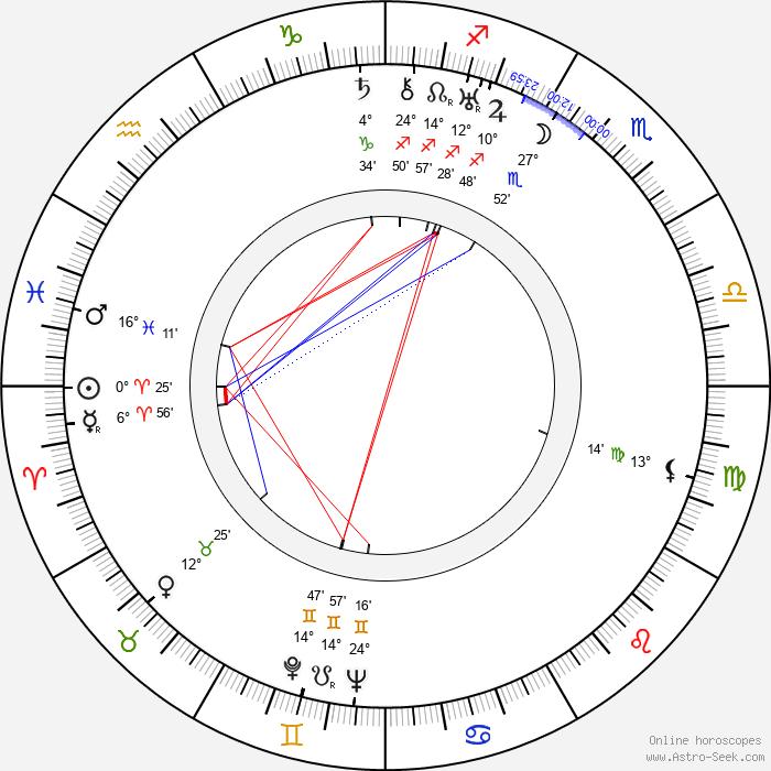 Yu Sun - Birth horoscope chart