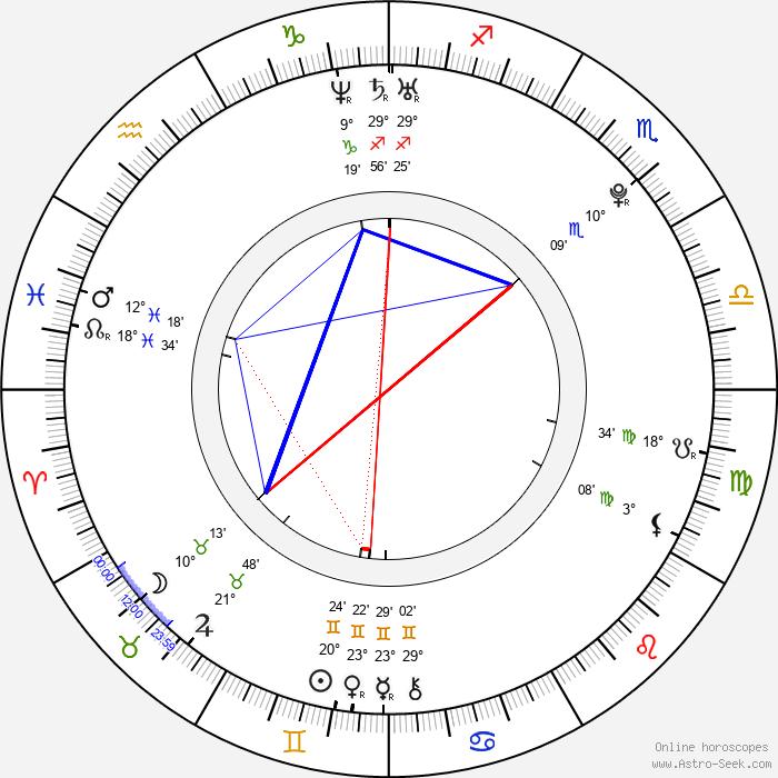 Yui Aragaki - Birth horoscope chart