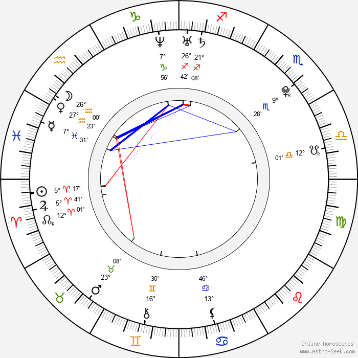 Yui - Birth horoscope chart