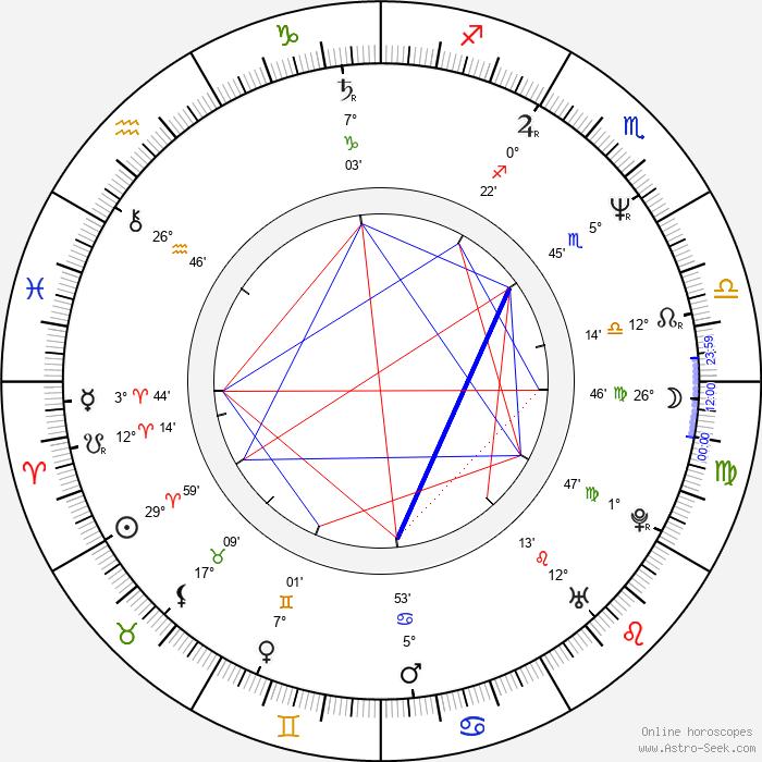 Yuji Okumoto - Birth horoscope chart
