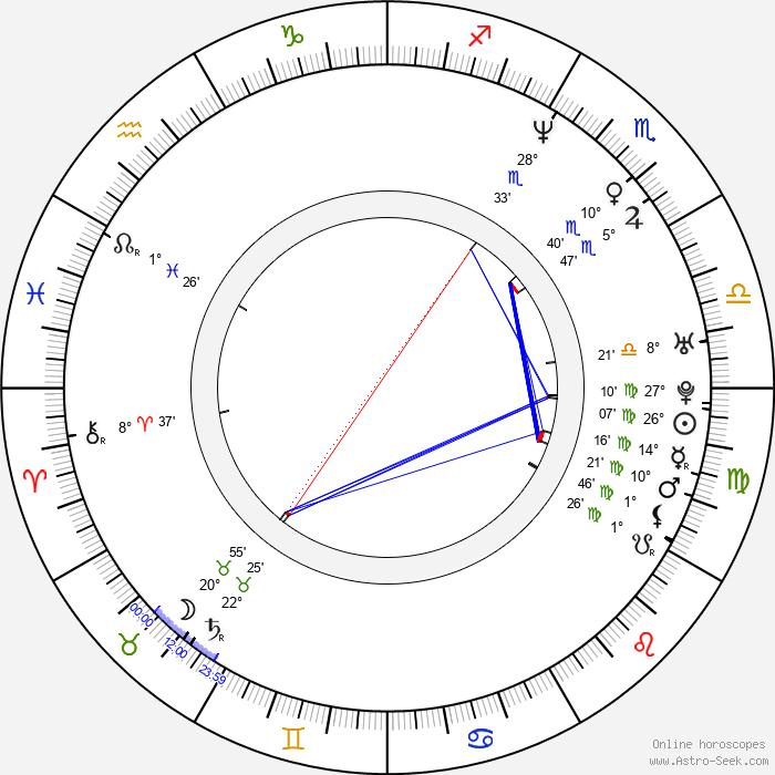Yuka Imai - Birth horoscope chart