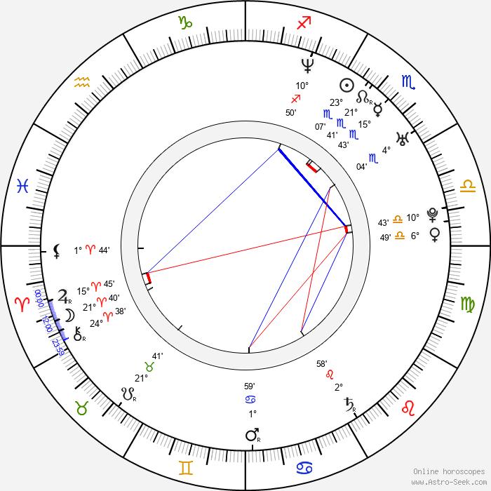 Yuki Uchida - Birth horoscope chart