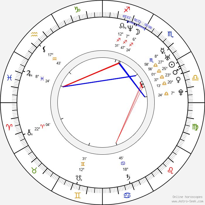 Yukmouth - Birth horoscope chart