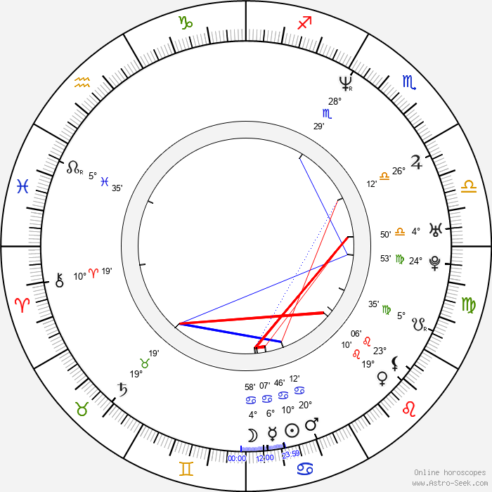 Yûko Nagashima - Birth horoscope chart