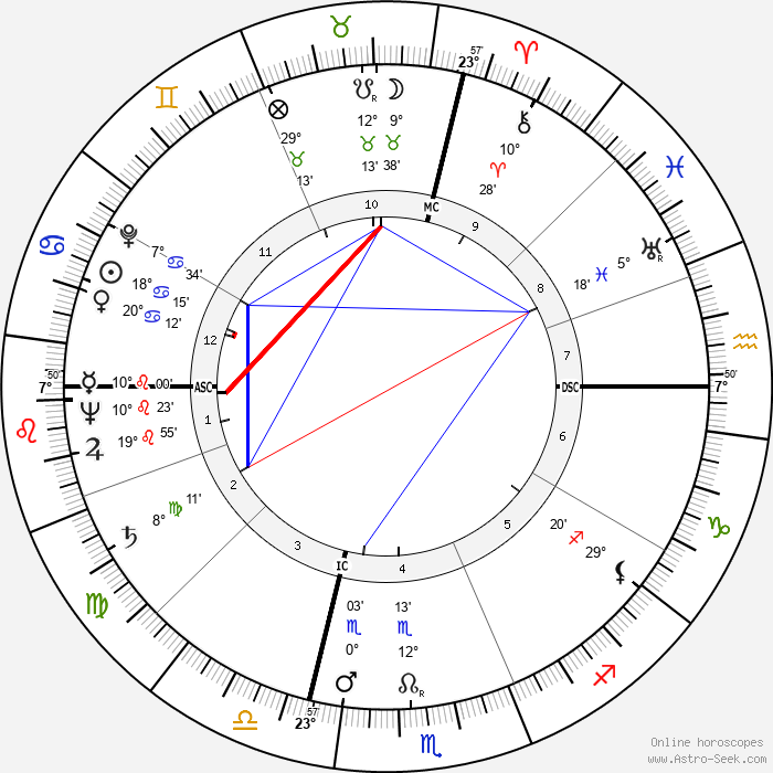 Yul Brynner - Birth horoscope chart
