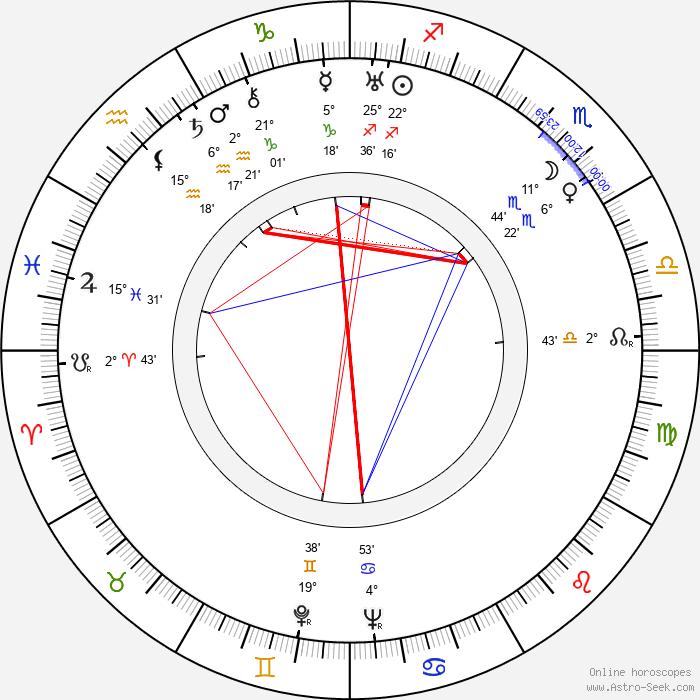 Yuli Raizman - Birth horoscope chart