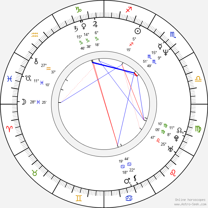 Yulia Tymoshenko - Birth horoscope chart