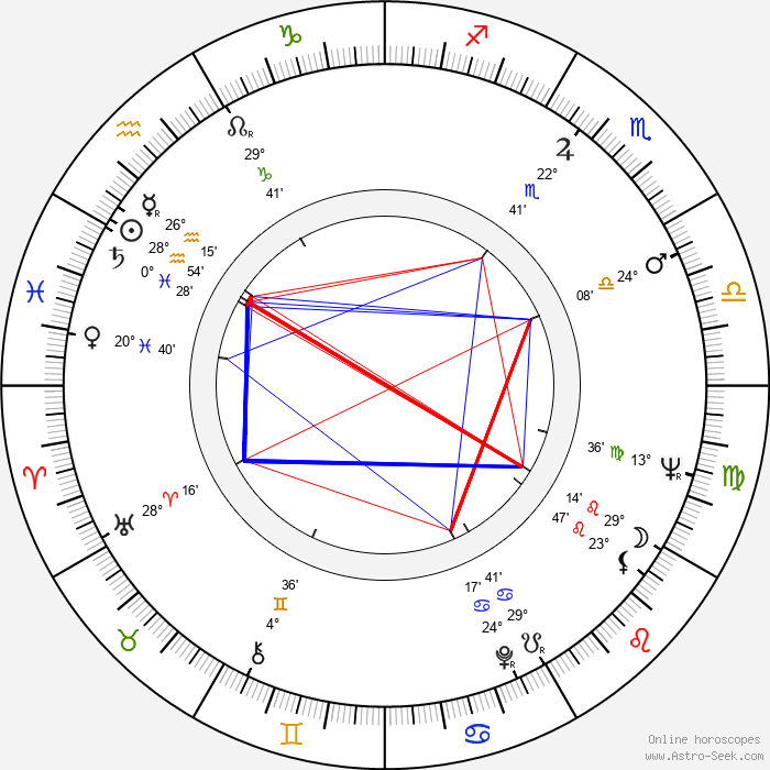 Yulian Kalisher - Birth horoscope chart