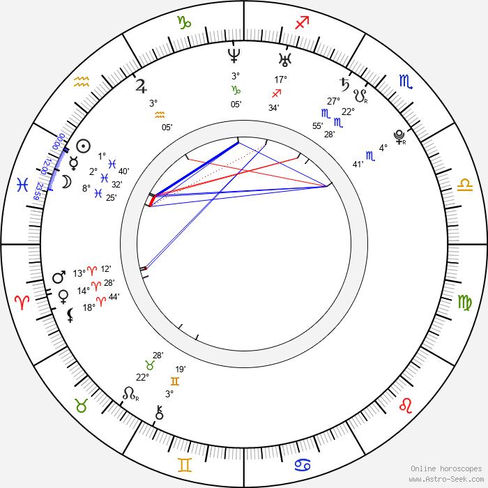 Yuliya Olegovna Volkova - Birth horoscope chart