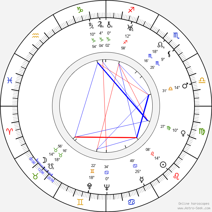 Yuliya Solntseva - Birth horoscope chart