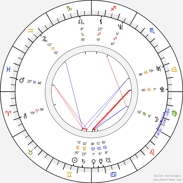 Yun-ah Song - Birth horoscope chart