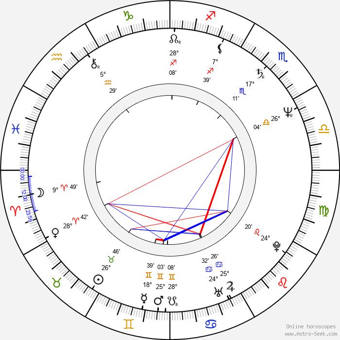 Yun-Fat Chow - Birth horoscope chart
