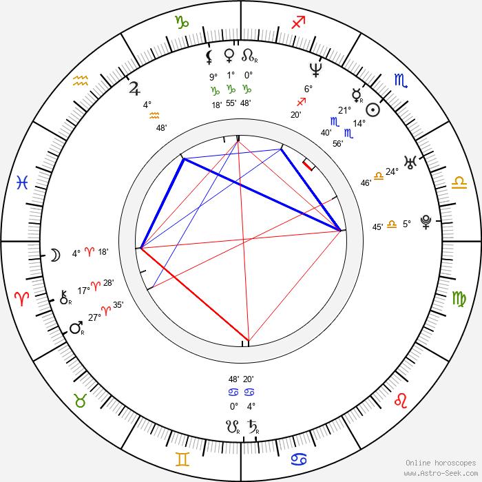 Yunjin Kim - Birth horoscope chart