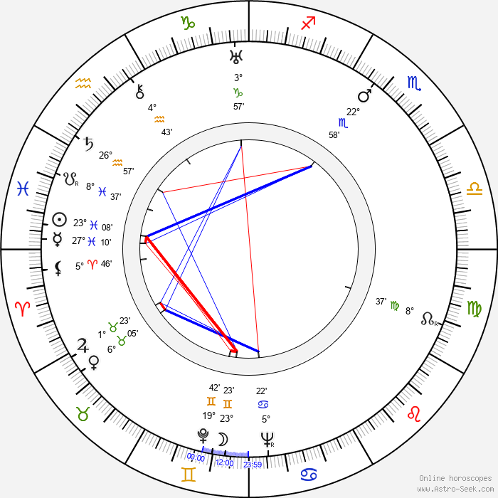 Yuri Lavrov - Birth horoscope chart