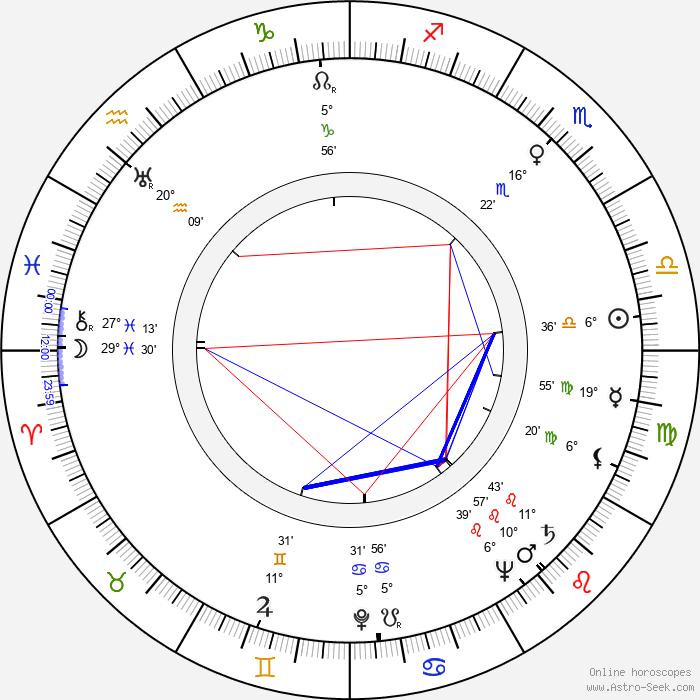 Yuri Lyubimov - Birth horoscope chart