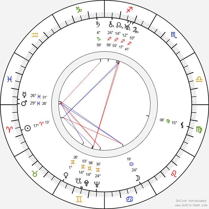 Yuri Muzykant - Birth horoscope chart