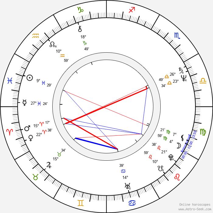 Yuri Shlykov - Birth horoscope chart