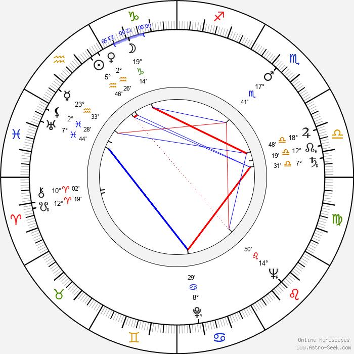 Yuri Yerzinkyan - Birth horoscope chart