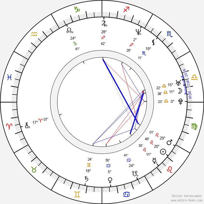 Yuriy Baturin - Birth horoscope chart