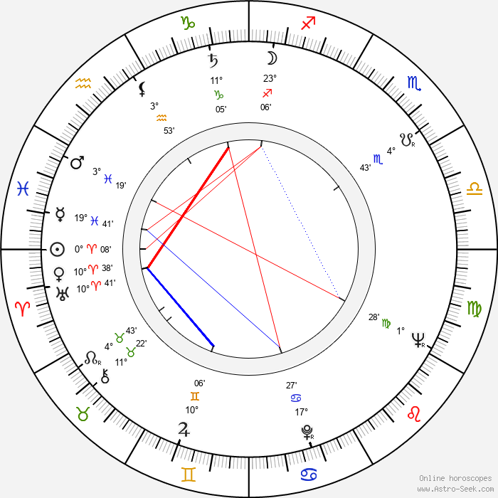 Yuriy Butyrin - Birth horoscope chart