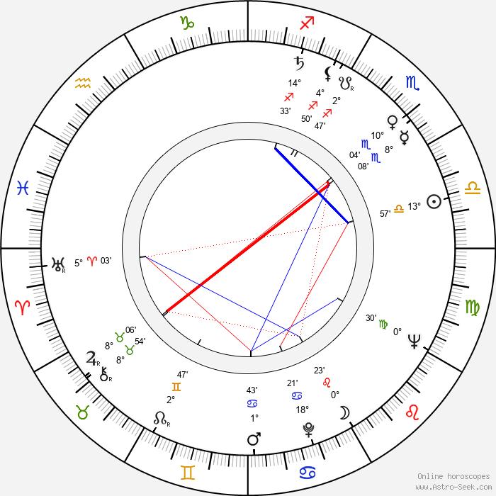 Yuriy Sarantsev - Birth horoscope chart