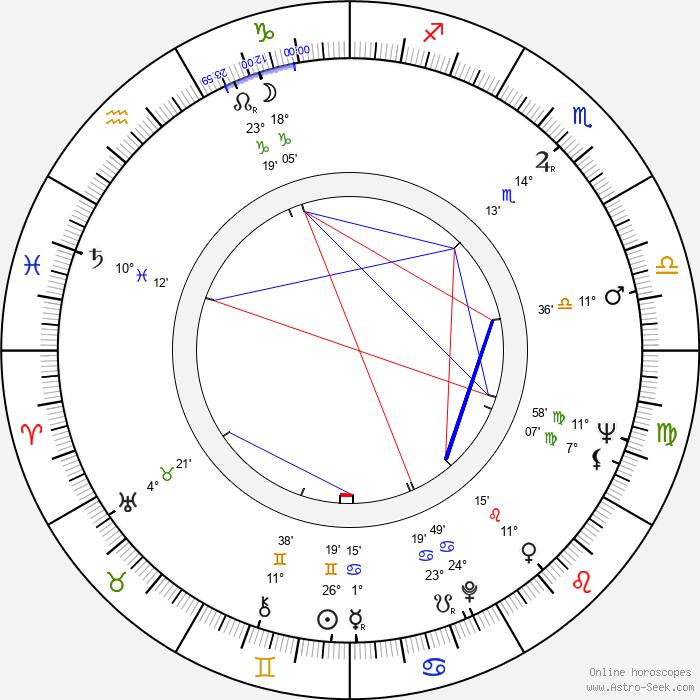 Yuriy Solomin - Birth horoscope chart