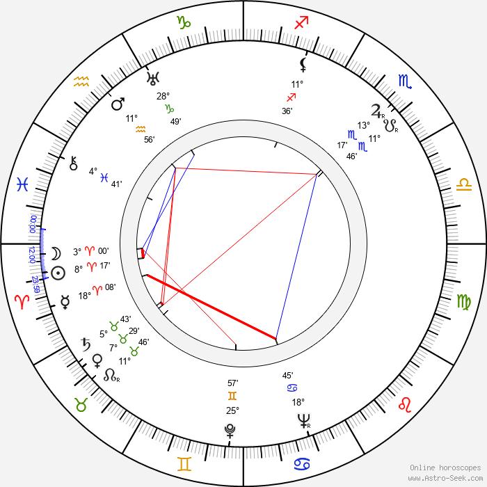 Yutaka Sada - Birth horoscope chart