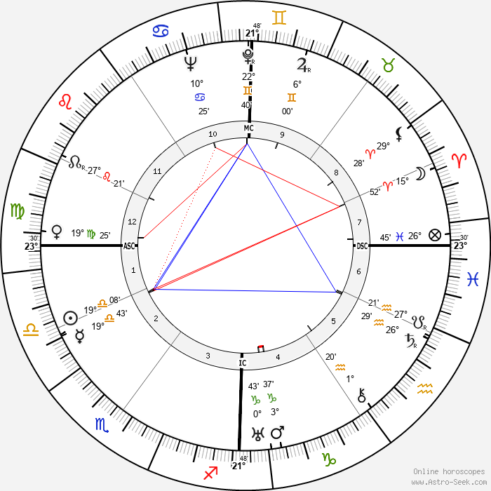 Yves Allégret - Birth horoscope chart