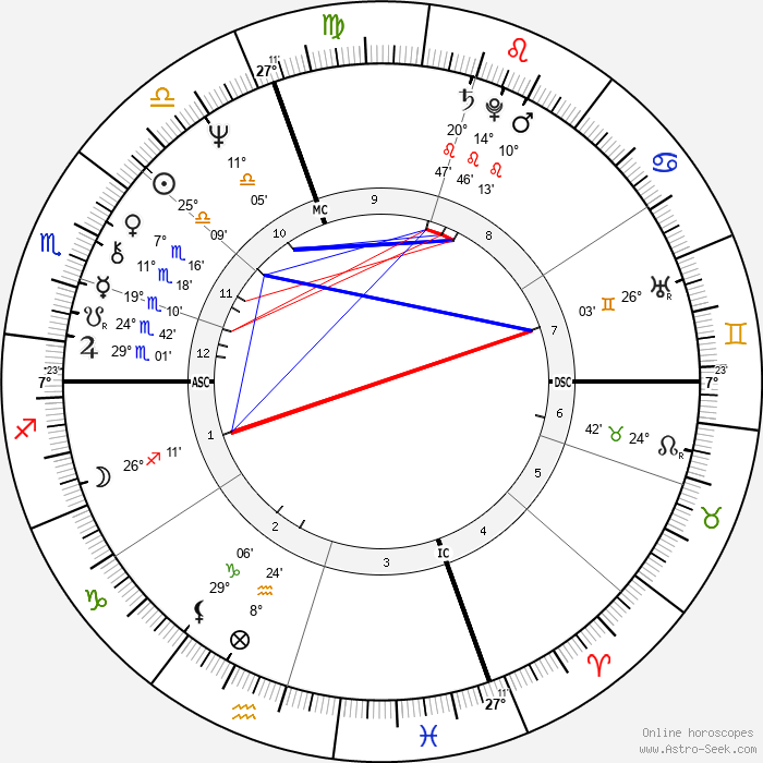 Yves André Delubac - Birth horoscope chart