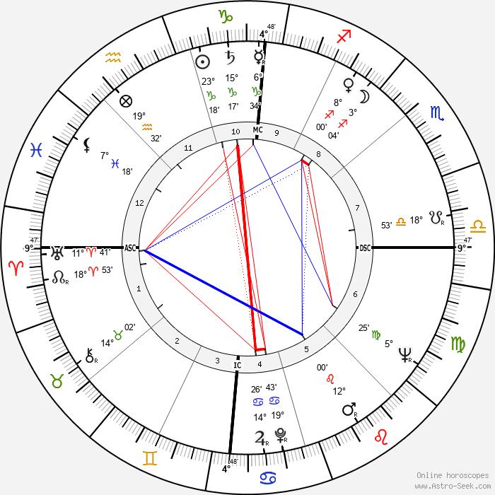 Yves Berger - Birth horoscope chart