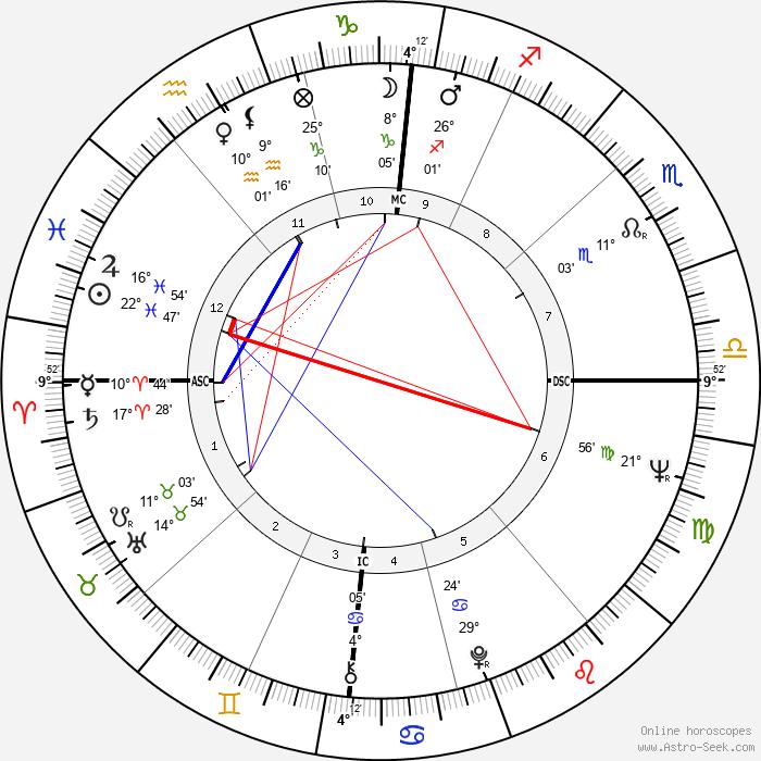 Yves Boisset - Birth horoscope chart