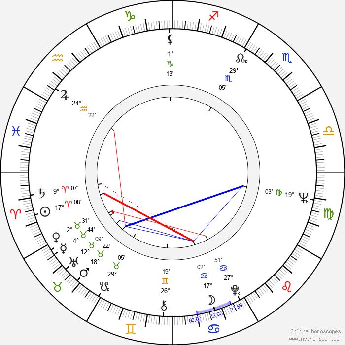 Yves Hublet - Birth horoscope chart