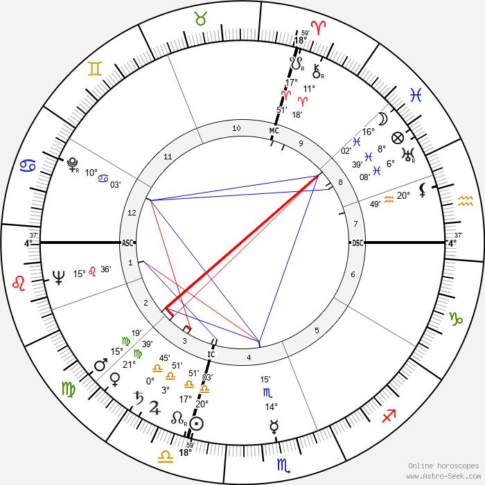 Yves Montand - Birth horoscope chart