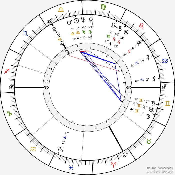 Yves Rénier - Birth horoscope chart
