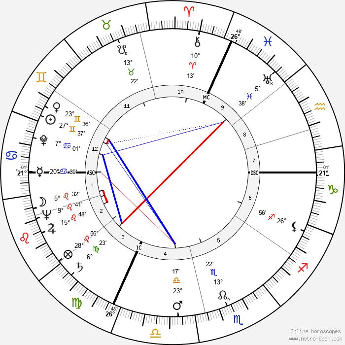 Yves Robert - Birth horoscope chart