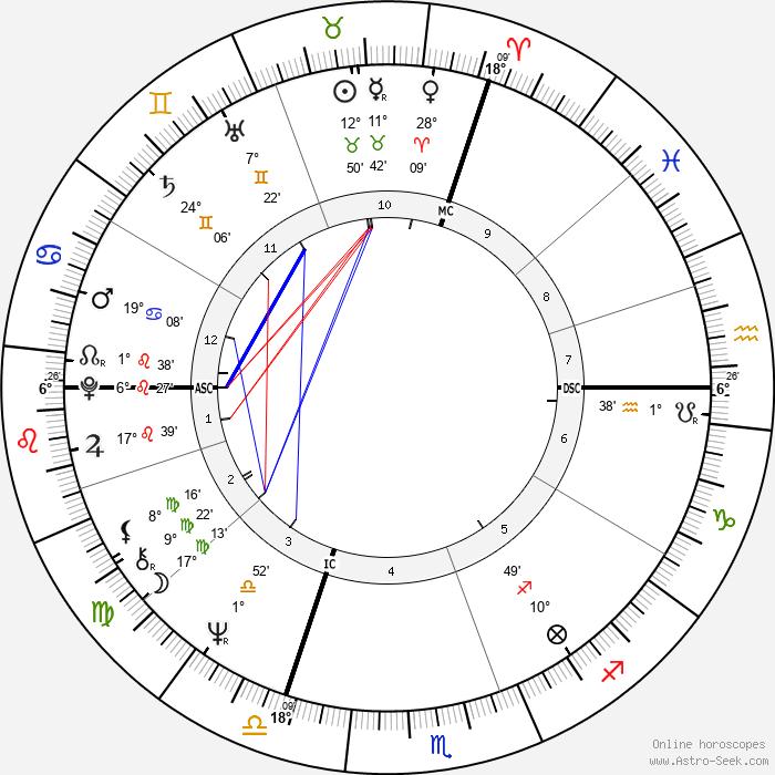 Yves Simon - Birth horoscope chart