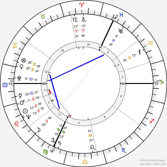 Yves Vincent - Birth horoscope chart