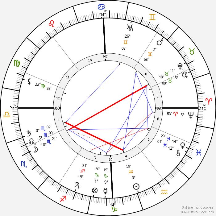 Yvette Guilbert - Birth horoscope chart
