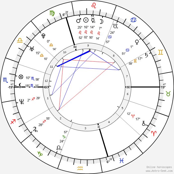 Yvonne De Bark - Birth horoscope chart
