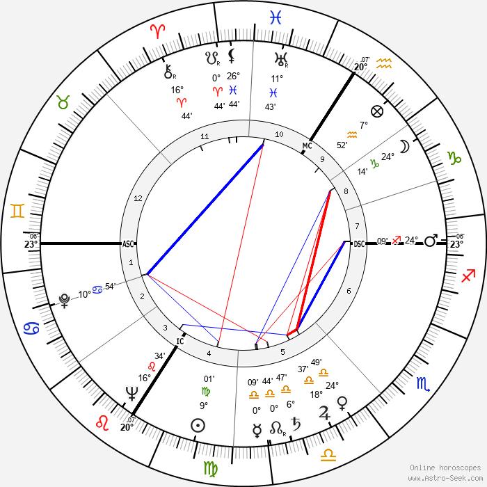 Yvonne De Carlo - Birth horoscope chart